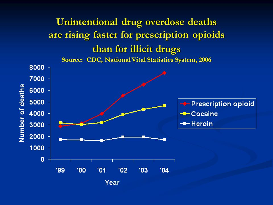 Unintentional drug overdose deaths are rising faster for prescription opioids than for illicit drugs Source: CDC, National Vital Statistics System, 20