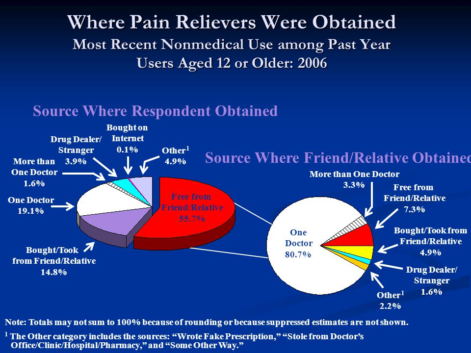 Where Pain Relievers Were Obtained Most Recent Nonmedical Use among Past Year Users Aged 12 or Older: 2006 Note: Totals may not sum to 100% because of