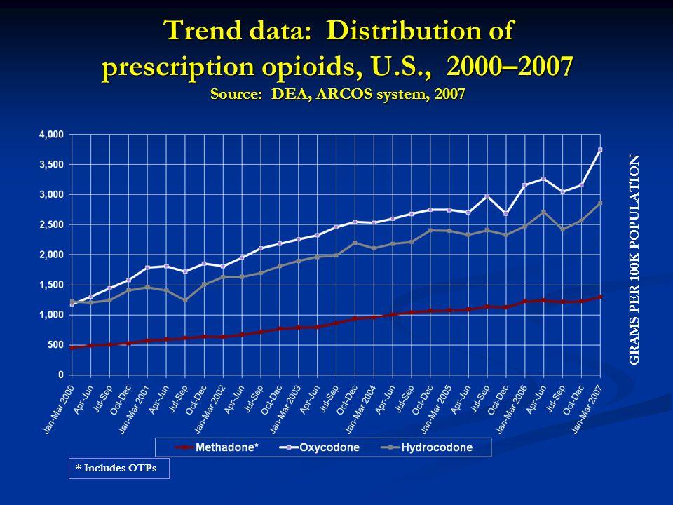 Aberrant Drug Related Behaviors - Less Predictive of an Addiction 1.