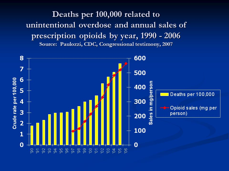 Unintentional drug overdose deaths are rising faster for prescription opioids than for illicit drugs Source: CDC, National Vital Statistics System, 2006