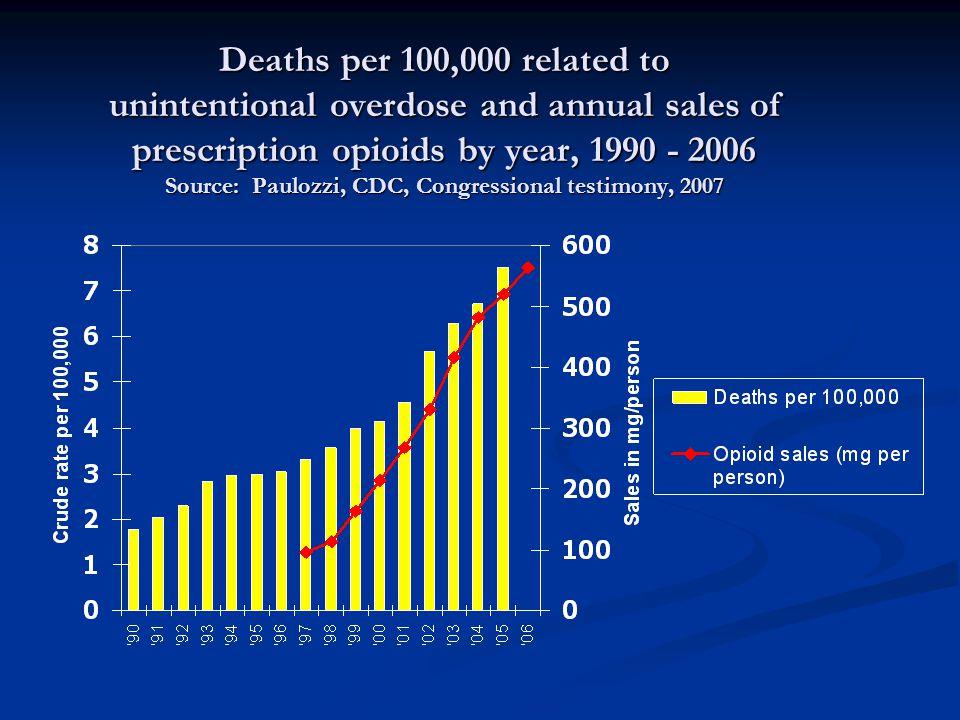 Opiates & Opioids Opiates = naturally present in opium  e.g.