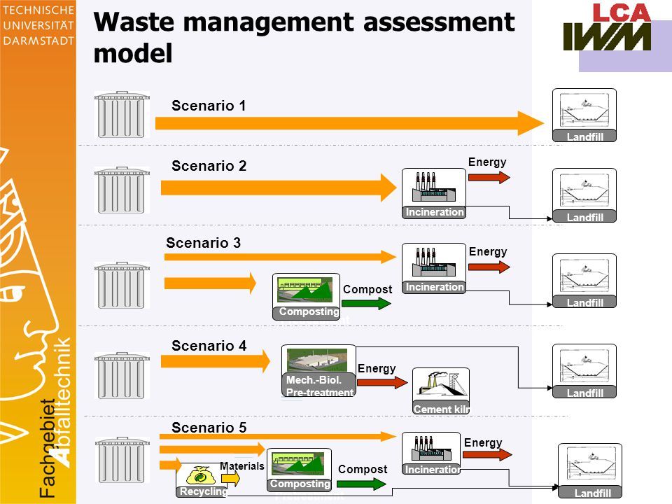 12 Landfill Energy Cement kiln Landfill Energy Incineration Energy Landfill Mech.-Biol.