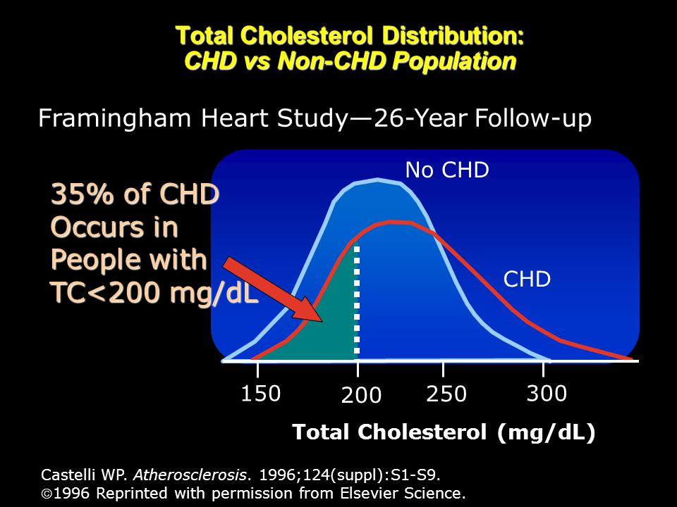 Total Cholesterol Distribution: CHD vs Non-CHD Population Castelli WP. Atherosclerosis. 1996;124(suppl):S1-S9. 1996 Reprinted with permission from El