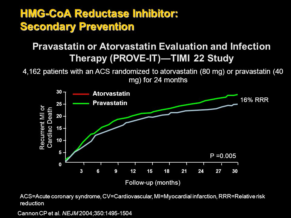 Pravastatin or Atorvastatin Evaluation and Infection Therapy (PROVE-IT)—TIMI 22 Study 3 6 9 1215 182124 27 30 Follow-up (months) 30 25 20 15 10 5 0 P