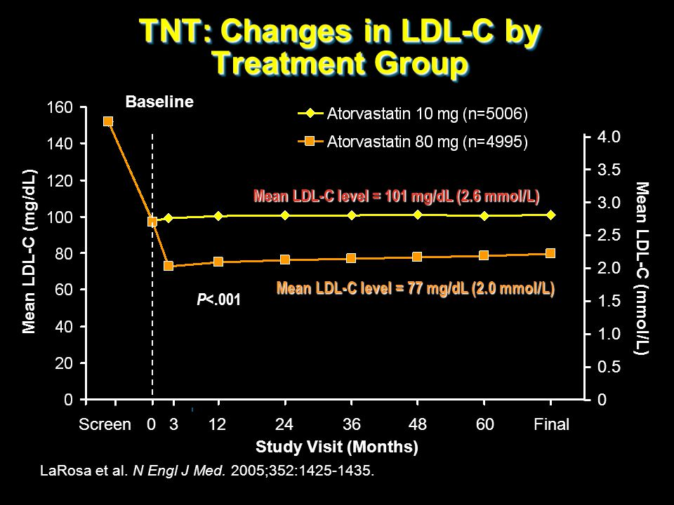 TNT: Changes in LDL-C by Treatment Group FinalScreen031224364860 P <.001 Baseline4.03.5 3.0 2.5 2.0 1.5 1.0 0.5 0 Mean LDL-C (mmol/L) Mean LDL-C level
