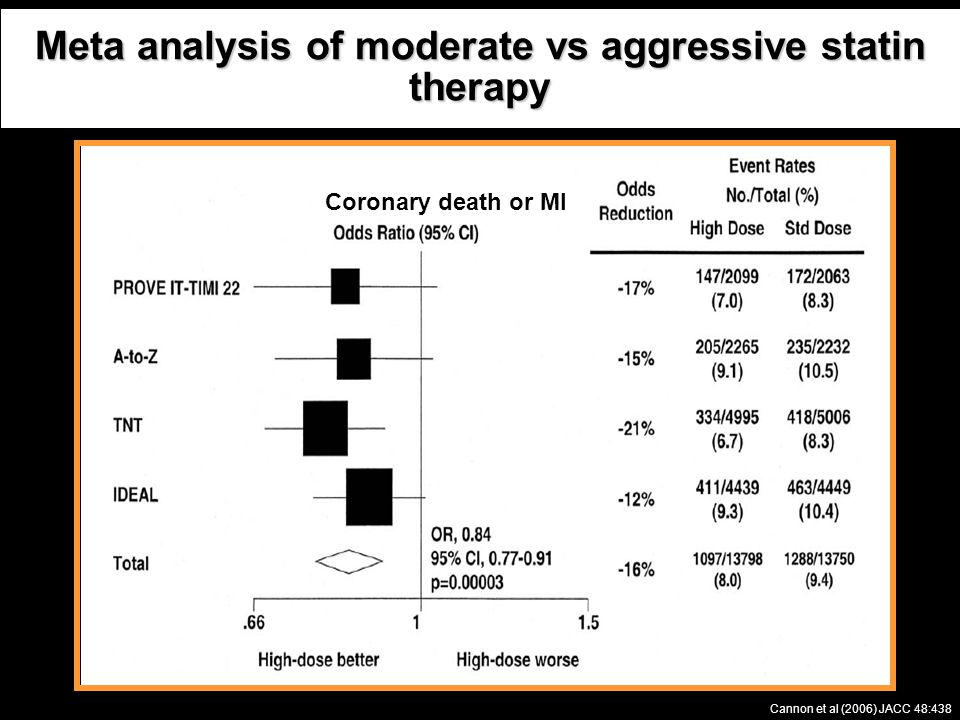 Meta analysis of moderate vs aggressive statin therapy Cannon et al (2006) JACC 48:438 Coronary death or MI ACS Stable CHD