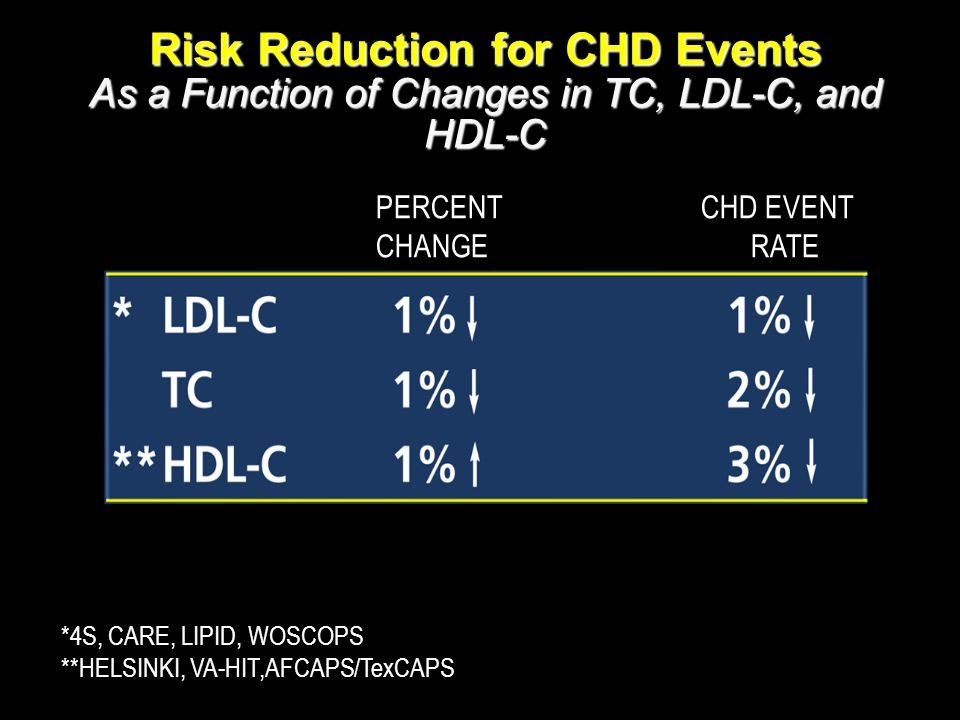 Risk Reduction for CHD Events As a Function of Changes in TC, LDL-C, and HDL-C *4S, CARE, LIPID, WOSCOPS **HELSINKI, VA-HIT,AFCAPS/TexCAPS PERCENT CHD