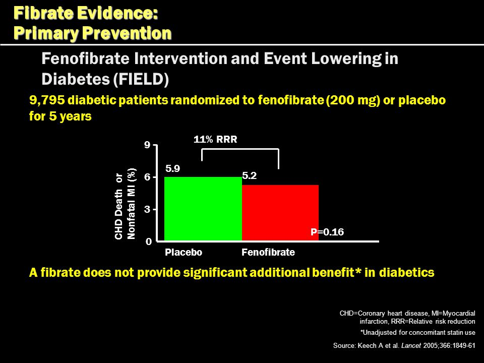Fenofibrate Intervention and Event Lowering in Diabetes (FIELD) CHD Death or Nonfatal MI (%) Placebo 5.9 Fenofibrate 9 6 3 0 5.2 P=0.16 11% RRR 9,795