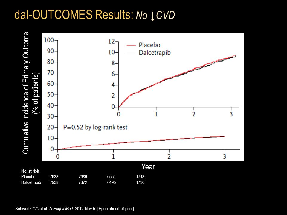 dal-OUTCOMES Results: No ↓CVD Schwartz GG et al. N Engl J Med. 2012 Nov 5. [Epub ahead of print]. Year Cumulative Incidence of Primary Outcome (% of p
