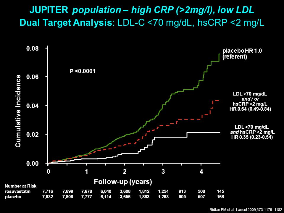 JUPITER population – high CRP (>2mg/l), low LDL Dual Target Analysis: LDL-C <70 mg/dL, hsCRP <2 mg/L LDL >70 mg/dL and / or hsCRP >2 mg/L HR 0.64 (0.4