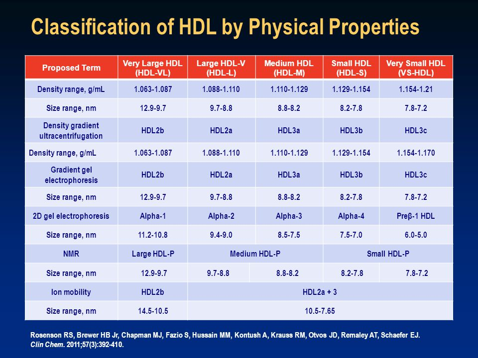 Proposed Term Very Large HDL (HDL-VL) Large HDL-V (HDL-L) Medium HDL (HDL-M) Small HDL (HDL-S) Very Small HDL (VS-HDL) Density range, g/mL1.063-1.0871