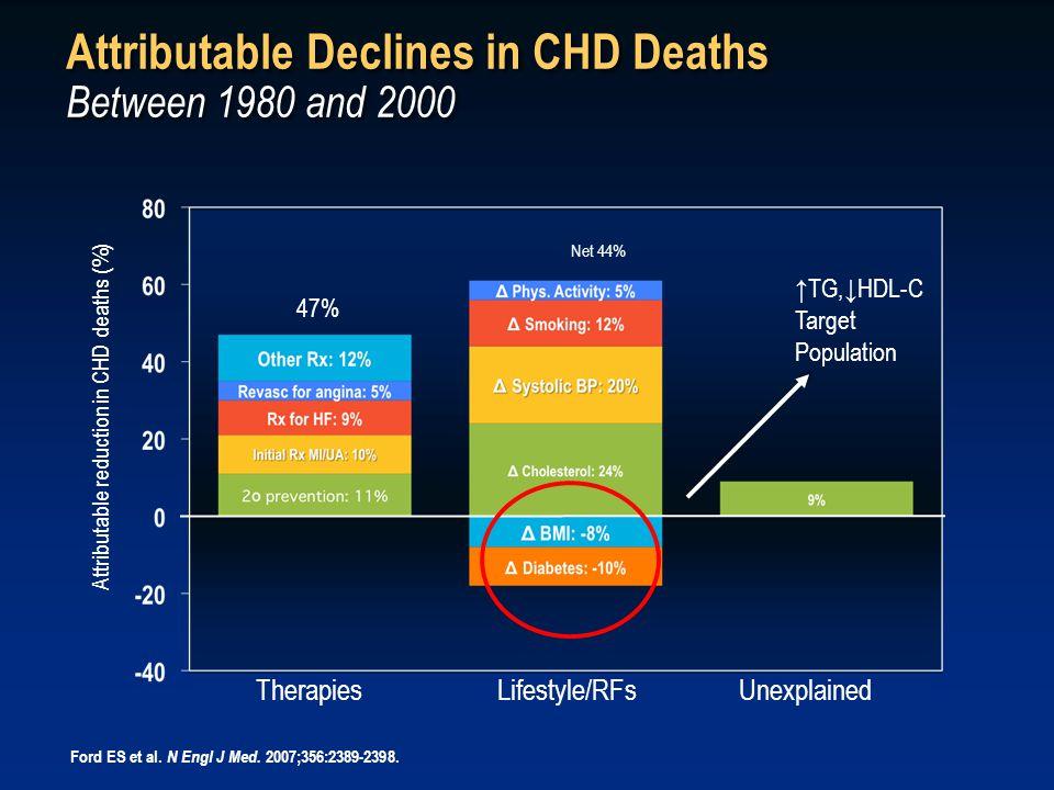 Annual CHD Event Rate Based on the Framingham Risk Score Braunwald E.