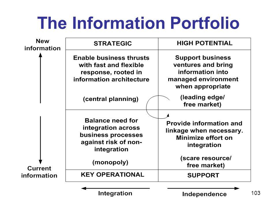 103 The Information Portfolio