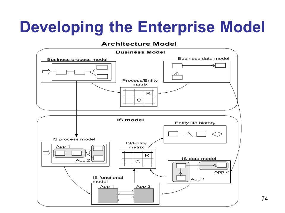 74 Developing the Enterprise Model