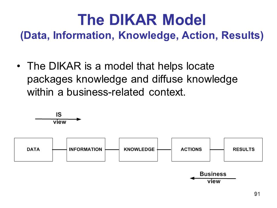 91 The DIKAR Model (Data, Information, Knowledge, Action, Results) The DIKAR is a model that helps locate packages knowledge and diffuse knowledge wit