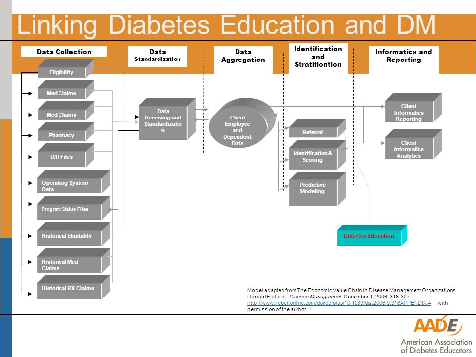 Linking Diabetes Education and DM Eligibility Med Claims Pharmacy Historical Eligibility Historical Med Claims U/R Files Operating System Data Historical RX Claims Program Status Files Data Collection Data Receiving and Standardizatio n Client Employee and Dependent Data Referral Process Identification & Scoring Predictive Modeling Data Standardization Client Informatics Reporting Client Informatics Analytics Identification and Stratification Data Aggregation Informatics and Reporting Diabetes Education Model adapted from The Economic Value Chain in Disease Management Organizations, Donald Fetterolf.