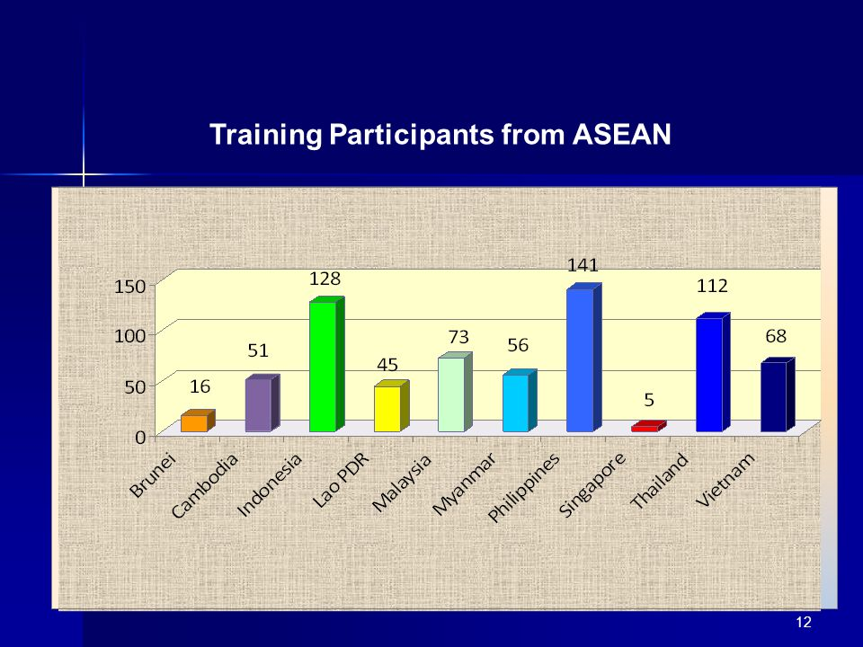 12 Training Participants from ASEAN