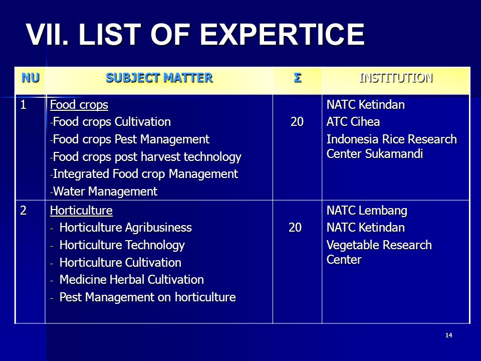 14 NU SUBJECT MATTER ΣINSTITUTION 1 Food crops - Food crops Cultivation - Food crops Pest Management - Food crops post harvest technology - Integrated
