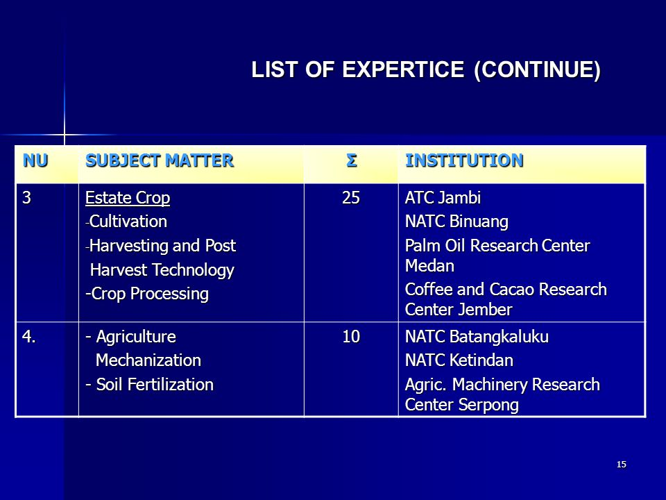 15 NU SUBJECT MATTER ΣINSTITUTION 3 Estate Crop - Cultivation - Harvesting and Post Harvest Technology Harvest Technology -Crop Processing 25 ATC Jamb