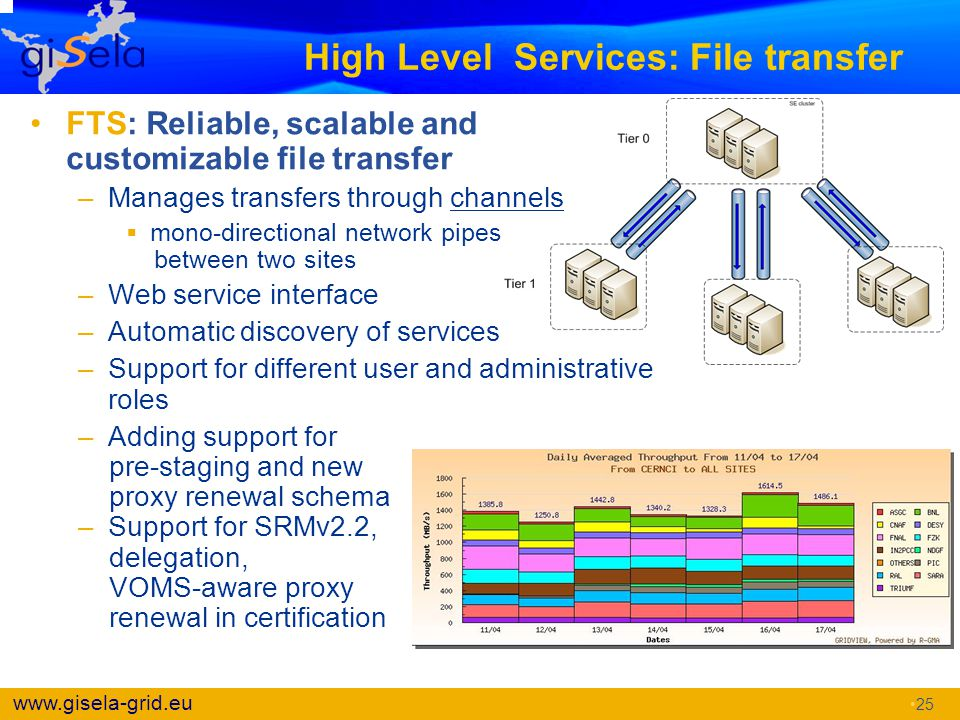 www.gisela-grid.eu High Level Services: File transfer FTS: Reliable, scalable and customizable file transfer –Manages transfers through channels  mon