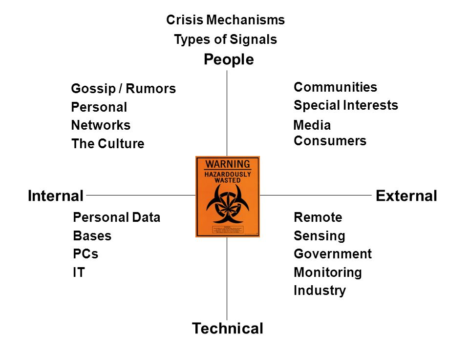 Types of Signals ExternalInternal People Technical Communities Special Interests Media Consumers Remote Sensing Government Monitoring Industry Gossip