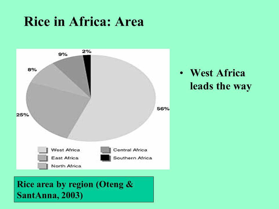 Rice in Africa: Area West Africa leads the way Rice area by region (Oteng & SantAnna, 2003)