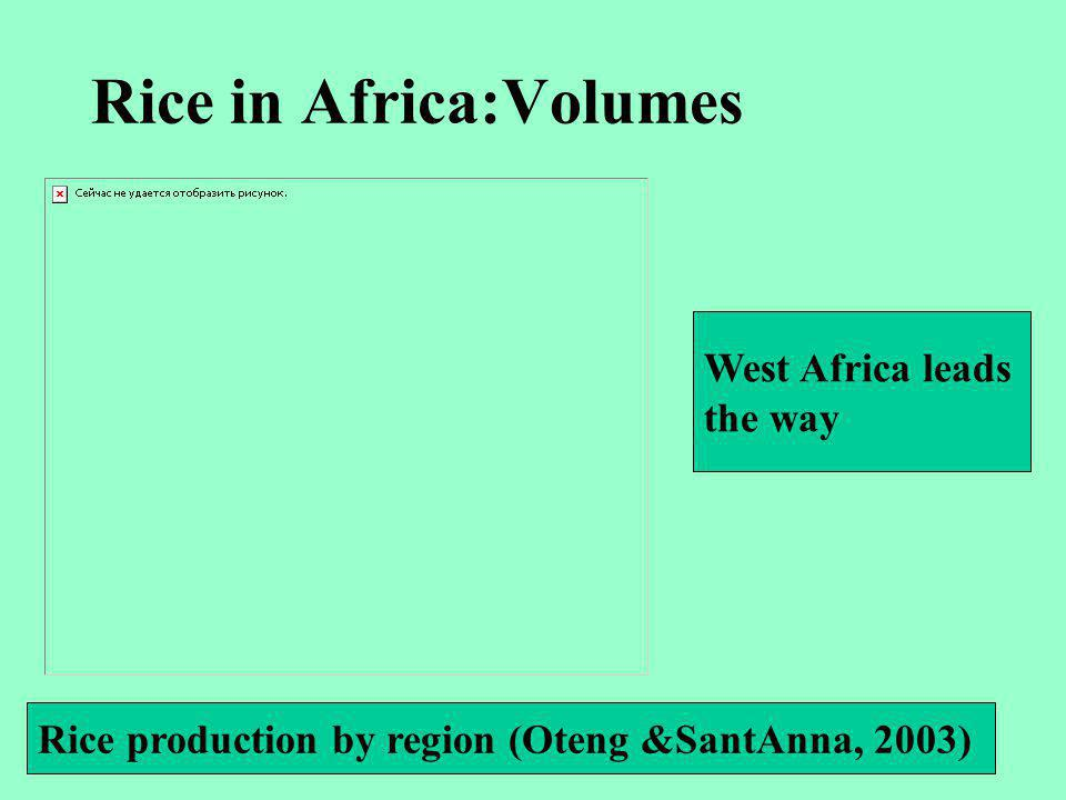 Rice in Africa:Volumes Rice production by region (Oteng &SantAnna, 2003) West Africa leads the way
