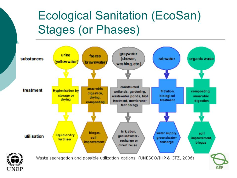 Ecological Sanitation (EcoSan) Stages (or Phases) Waste segregation and possible utilization options.