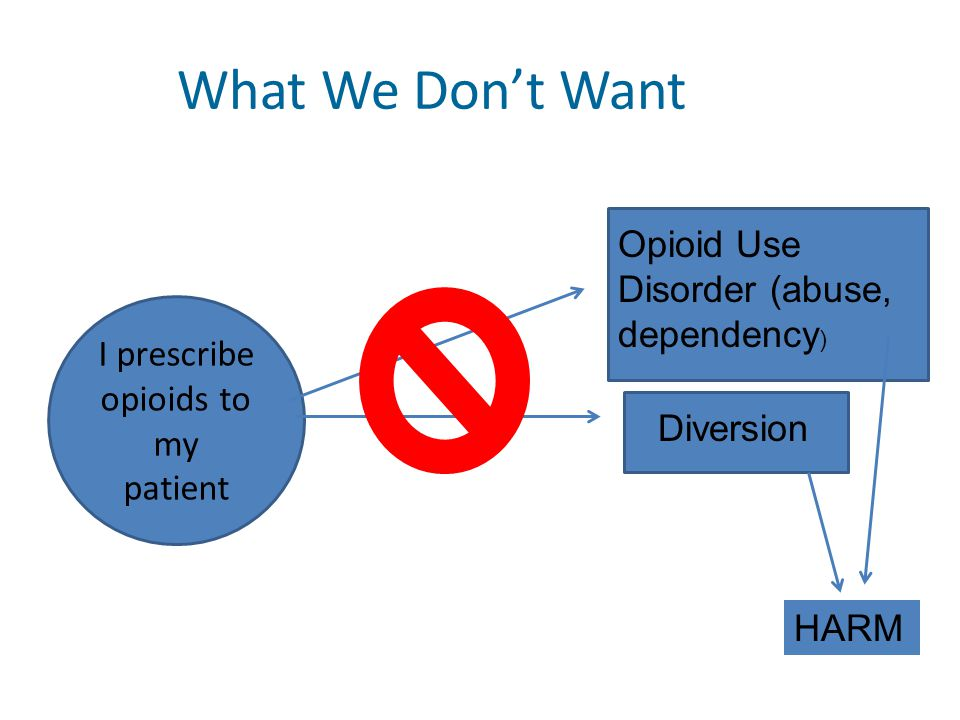 What We Don't Want I prescribe opioids to my patient Opioid Use Disorder (abuse, dependency ) Diversion HARM