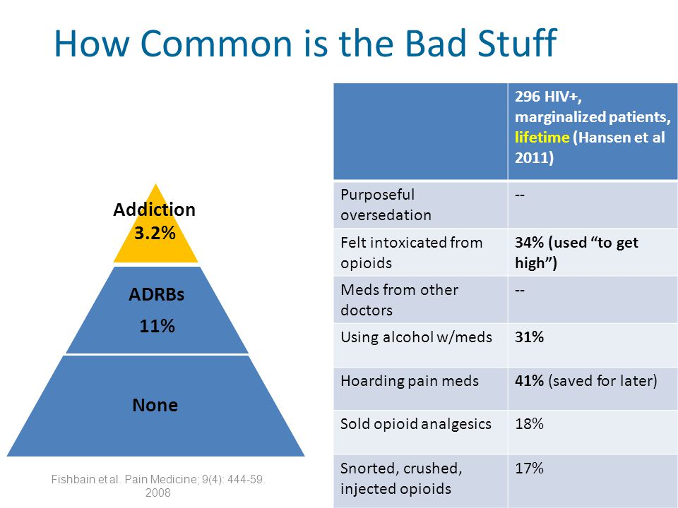 Fishbain et al. Pain Medicine; 9(4): 444-59. 2008 How Common is the Bad Stuff 296 HIV+, marginalized patients, lifetime (Hansen et al 2011) Purposeful