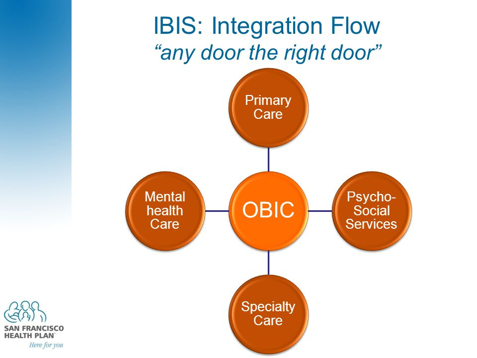 "IBIS: Integration Flow ""any door the right door"" OBIC Primary Care Psycho- Social Services Specialty Care Mental health Care"