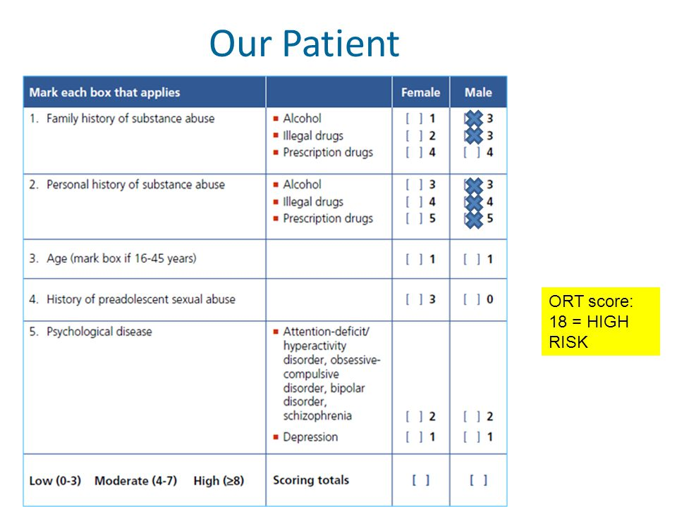 Our Patient ORT score: 18 = HIGH RISK
