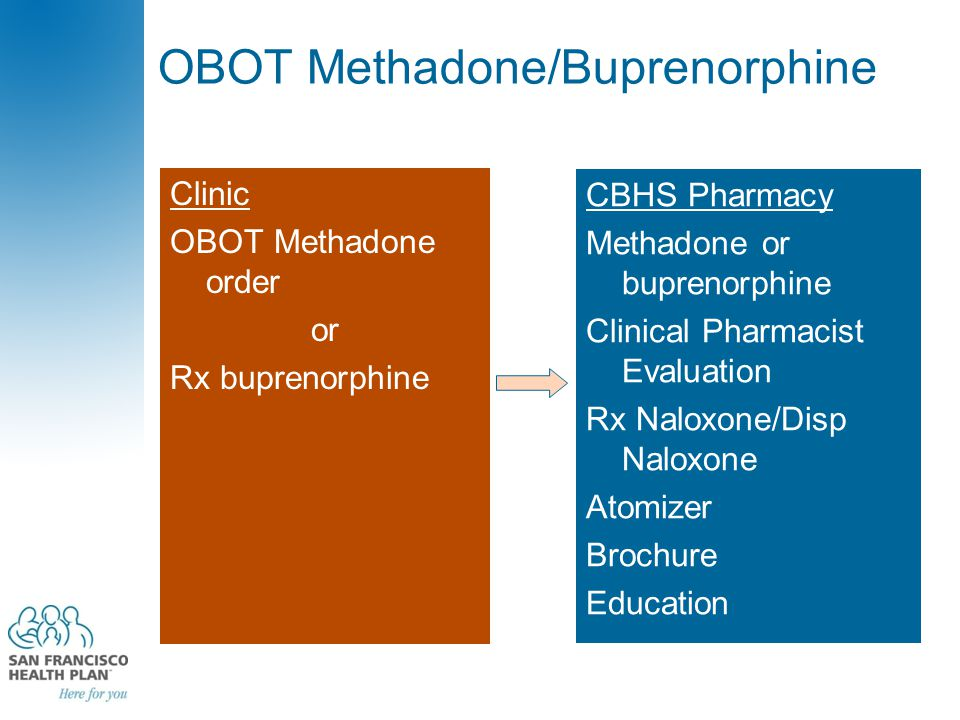 OBOT Methadone/Buprenorphine Clinic OBOT Methadone order or Rx buprenorphine CBHS Pharmacy Methadone or buprenorphine Clinical Pharmacist Evaluation Rx Naloxone/Disp Naloxone Atomizer Brochure Education