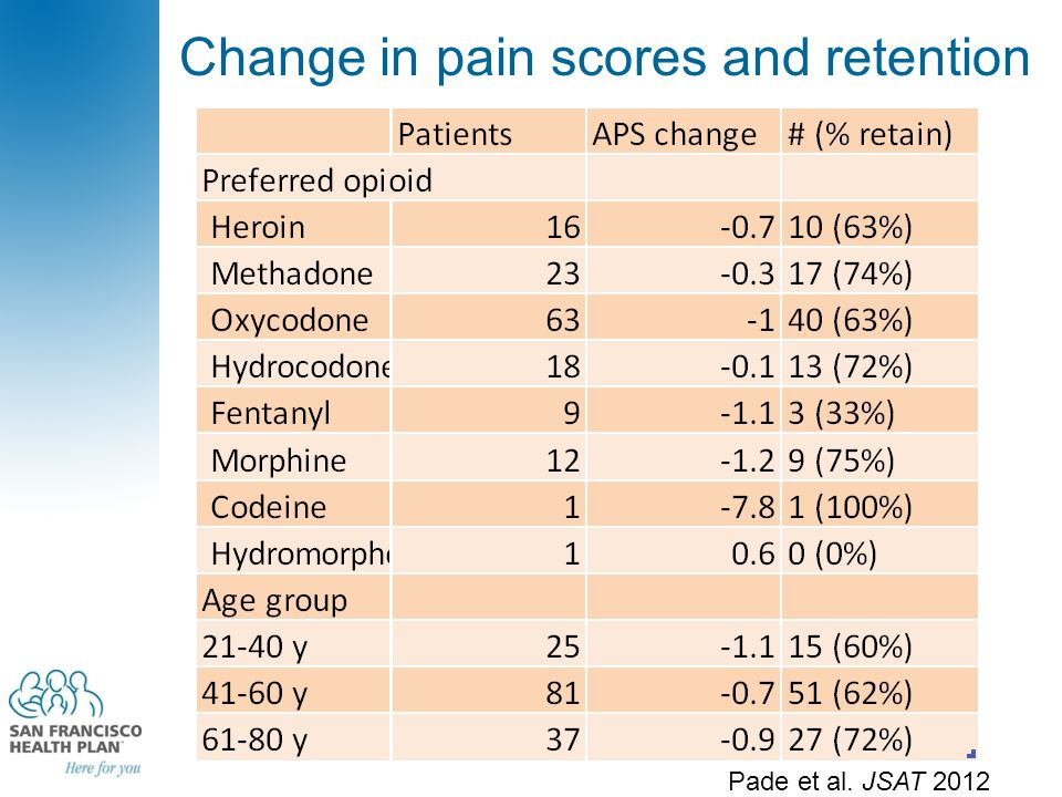 Change in pain scores and retention Pade et al. JSAT 2012