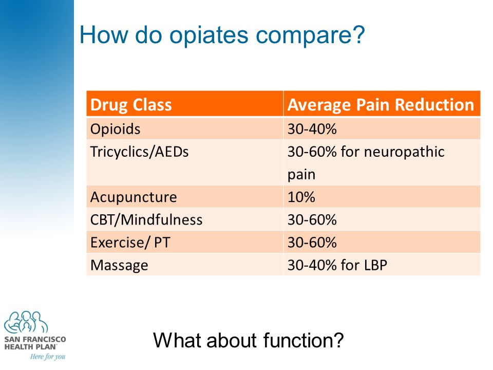 How do opiates compare. What about function.