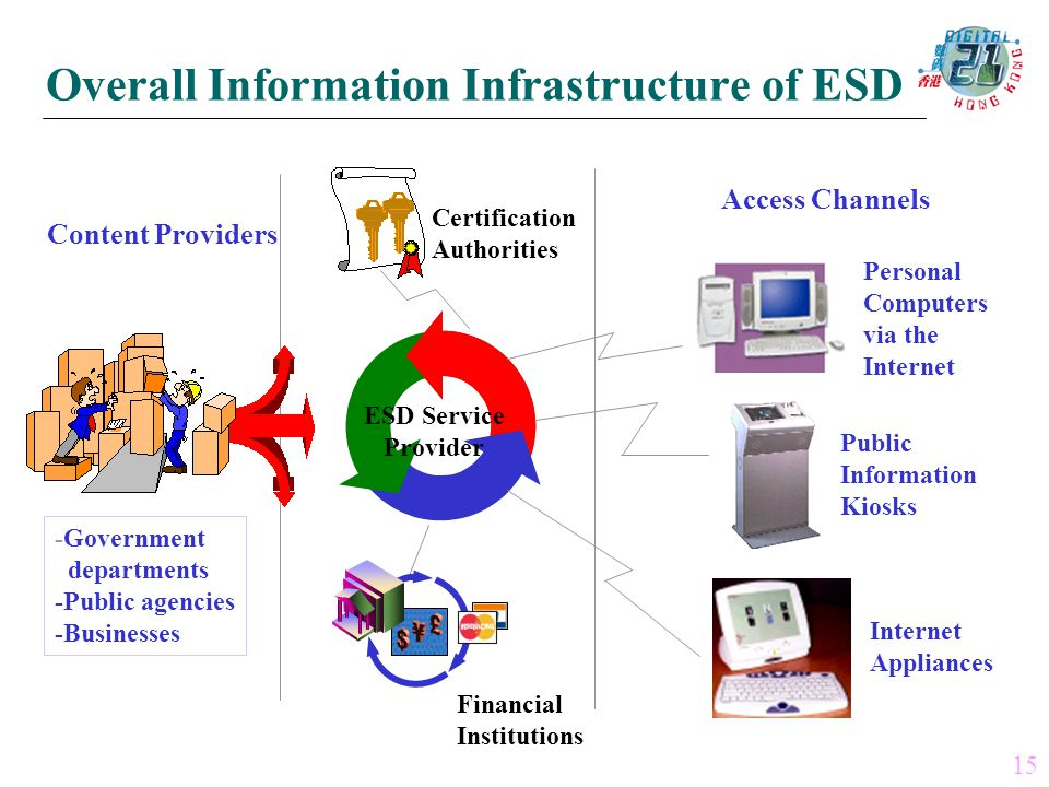 Certification Authorities Financial Institutions Internet Appliances Personal Computers via the Internet Public Information Kiosks Content Providers -Government departments -Public agencies -Businesses Access Channels ESD Service Provider 15 Overall Information Infrastructure of ESD