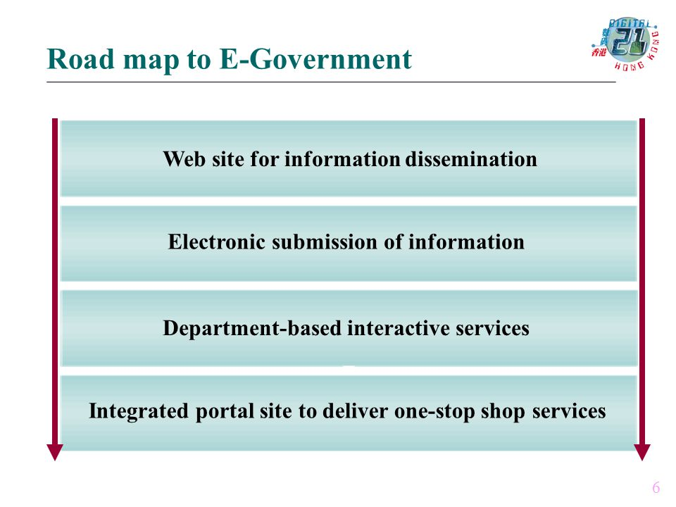 Web site for information dissemination 6 Electronic submission of information Department-based interactive services Integrated portal site to deliver one-stop shop services Road map to E-Government