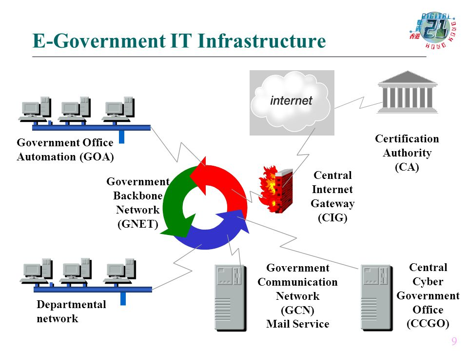 Government Backbone Network (GNET) Government Office Automation (GOA) Departmental network Central Internet Gateway (CIG) Certification Authority (CA) Government Communication Network (GCN) Mail Service Central Cyber Government Office (CCGO) 9 E-Government IT Infrastructure