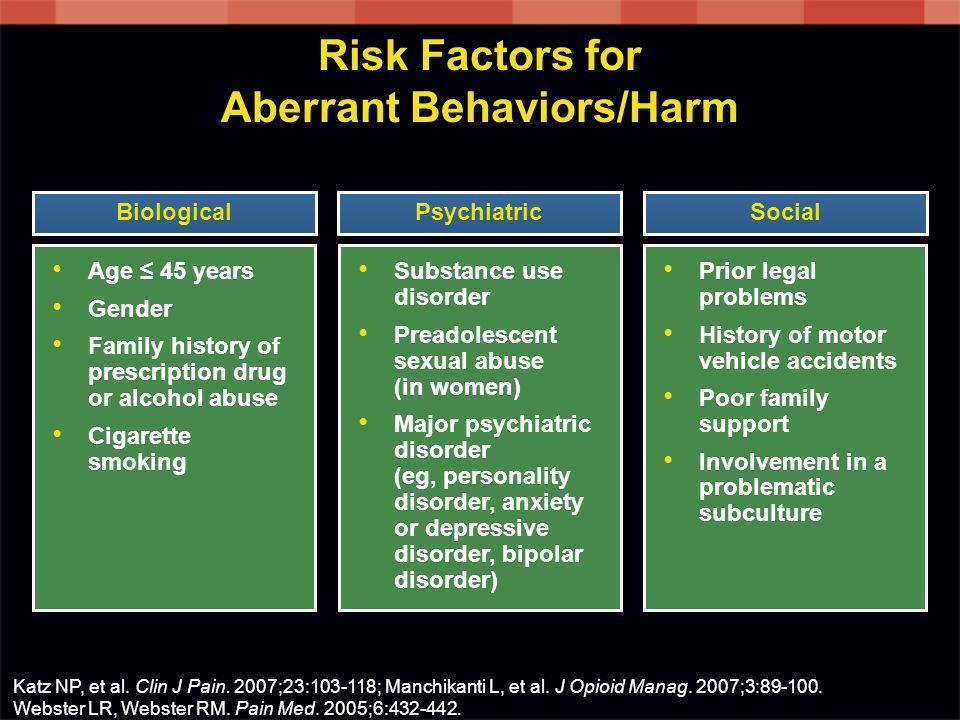 Katz NP, et al. Clin J Pain. 2007;23:103-118; Manchikanti L, et al. J Opioid Manag. 2007;3:89-100. Webster LR, Webster RM. Pain Med. 2005;6:432-442. A