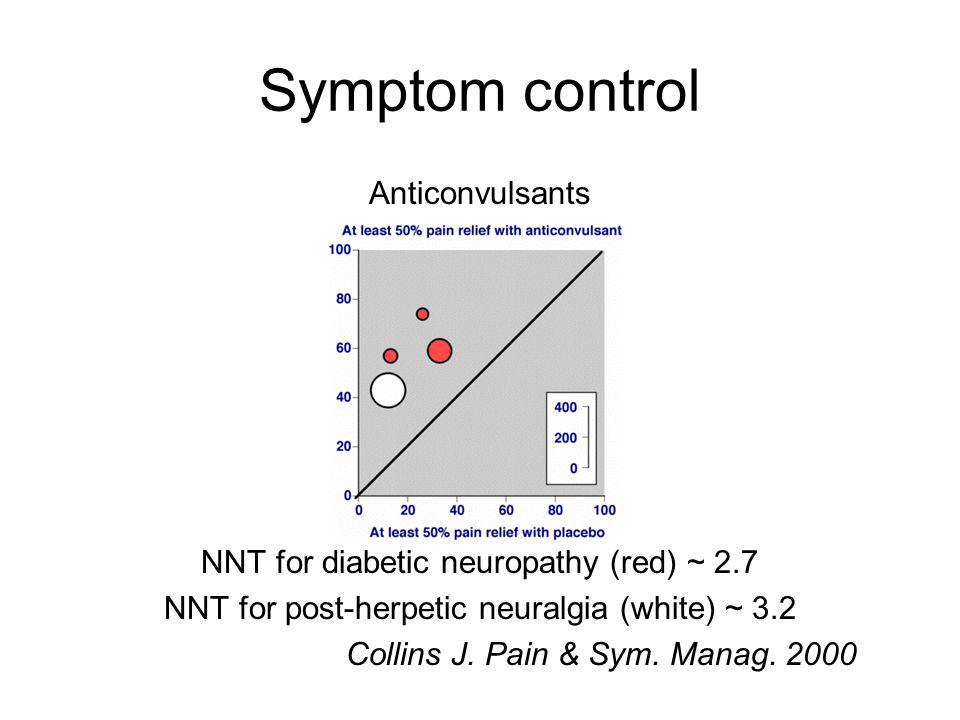 Symptom control Anticonvulsants NNT for diabetic neuropathy (red) ~ 2.7 NNT for post-herpetic neuralgia (white) ~ 3.2 Collins J.