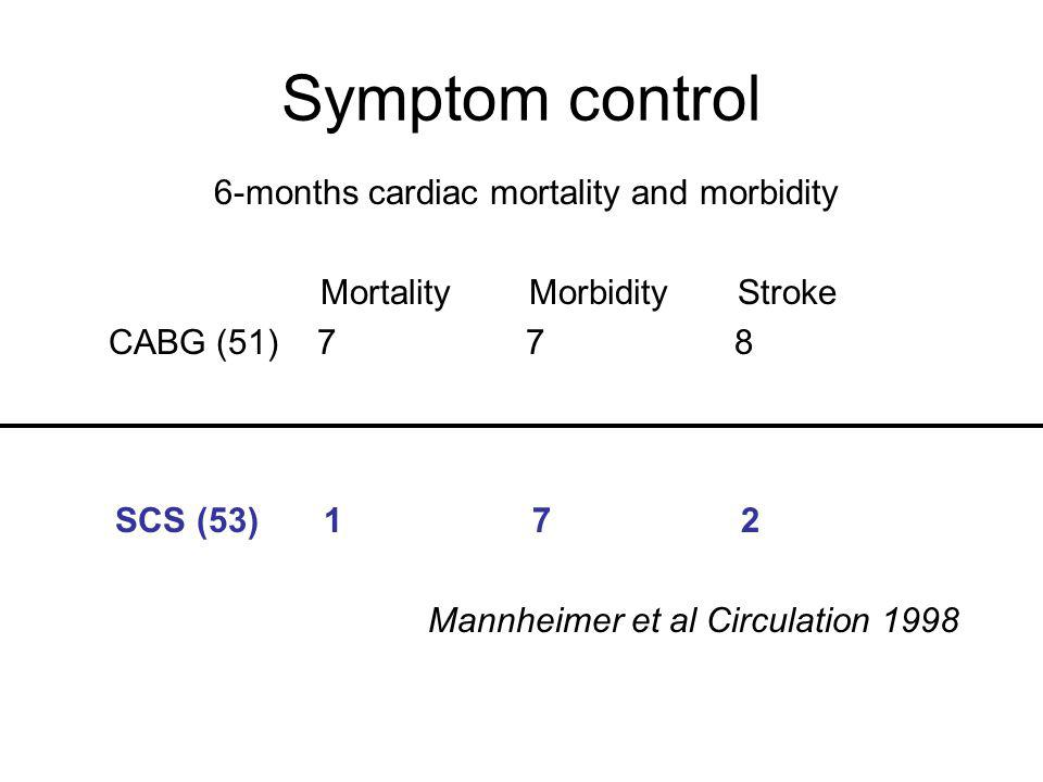 Symptom control 6-months cardiac mortality and morbidity MortalityMorbidityStroke CABG (51)778 SCS (53)172 Mannheimer et al Circulation 1998