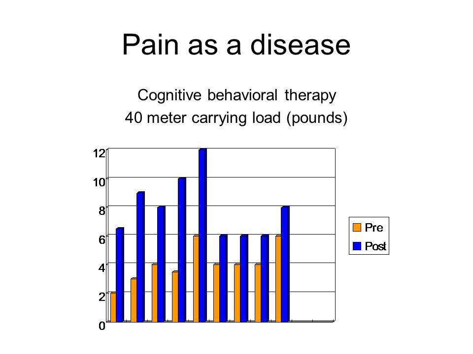 Pain as a disease Cognitive behavioral therapy 40 meter carrying load (pounds)