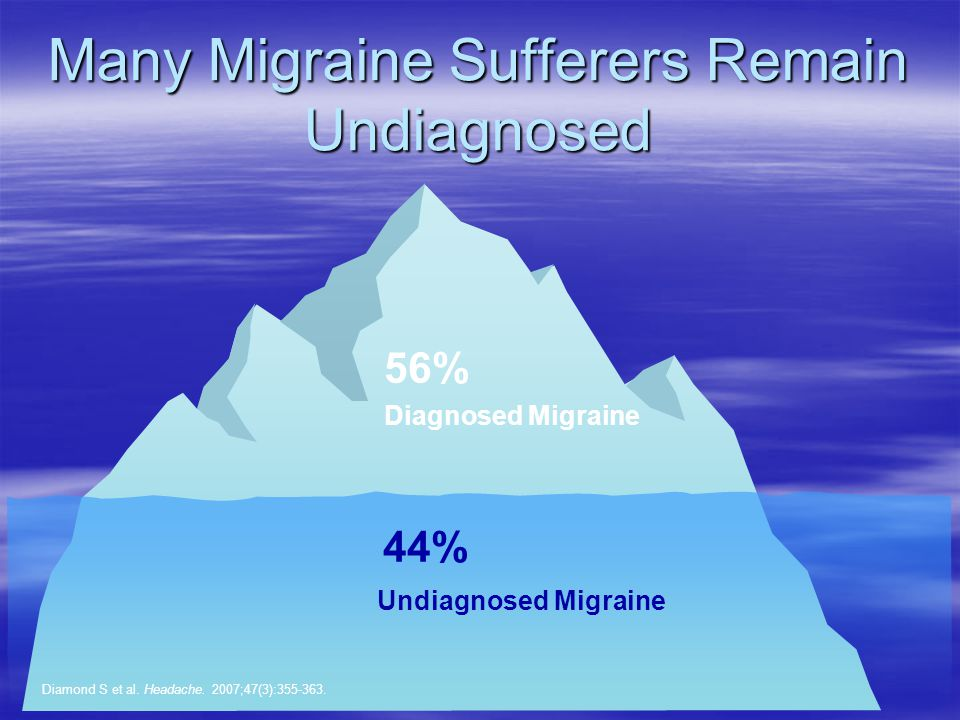 Many Migraine Sufferers Remain Undiagnosed Diagnosed Migraine 56% Undiagnosed Migraine 44% Diamond S et al.