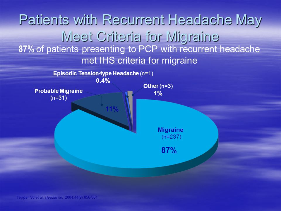 Patients with Recurrent Headache May Meet Criteria for Migraine 87% of patients presenting to PCP with recurrent headache met IHS criteria for migraine Migraine (n=237) Other (n=3) 1% Probable Migraine (n=31) Episodic Tension-type Headache (n=1) 0.4% Tepper SJ et al.