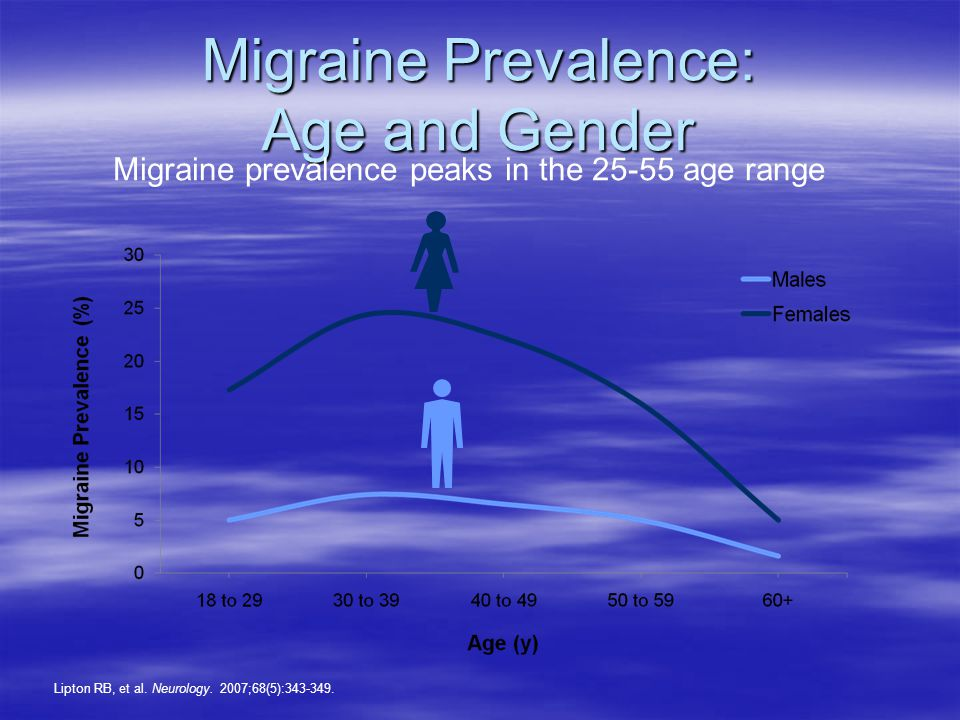 Migraine Prevalence: Age and Gender Lipton RB, et al.