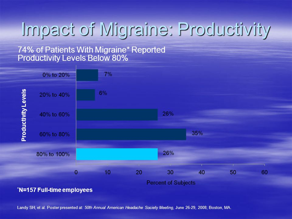 Impact of Migraine: Productivity Landy SH, et al.