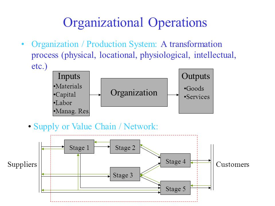 Organizational Operations Organization / Production System: A transformation process (physical, locational, physiological, intellectual, etc.) Organization InputsOutputs Materials Capital Labor Manag.