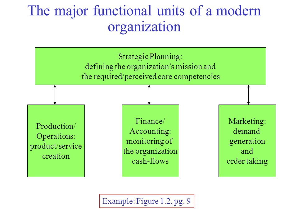 Operations Management (OM) Definition: The study and improvement / optimization of the set of activities that create goods and services in an organization.