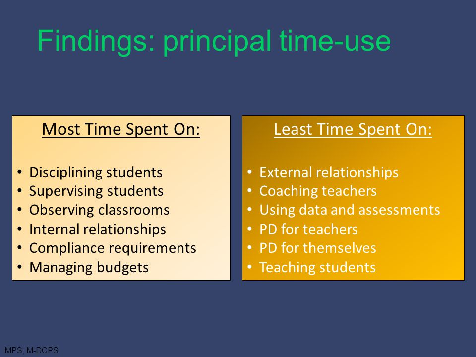 Most Time Spent On: Disciplining students Supervising students Observing classrooms Internal relationships Compliance requirements Managing budgets Least Time Spent On: External relationships Coaching teachers Using data and assessments PD for teachers PD for themselves Teaching students Findings: principal time-use MPS, M-DCPS