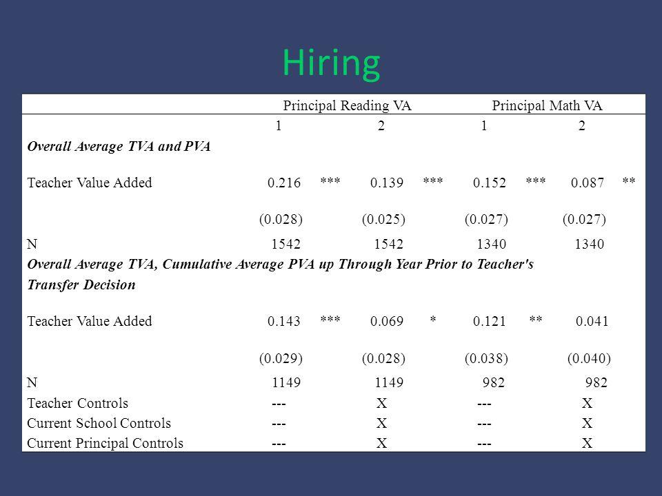 Principal Reading VAPrincipal Math VA 1212 Overall Average TVA and PVA Teacher Value Added 0.216*** 0.139*** 0.152*** 0.087** (0.028) (0.025) (0.027) N 1542 1340 Overall Average TVA, Cumulative Average PVA up Through Year Prior to Teacher s Transfer Decision Teacher Value Added 0.143*** 0.069* 0.121** 0.041 (0.029) (0.028) (0.038) (0.040) N 1149 982 Teacher Controls---X X Current School Controls---X X Current Principal Controls--- X X Hiring